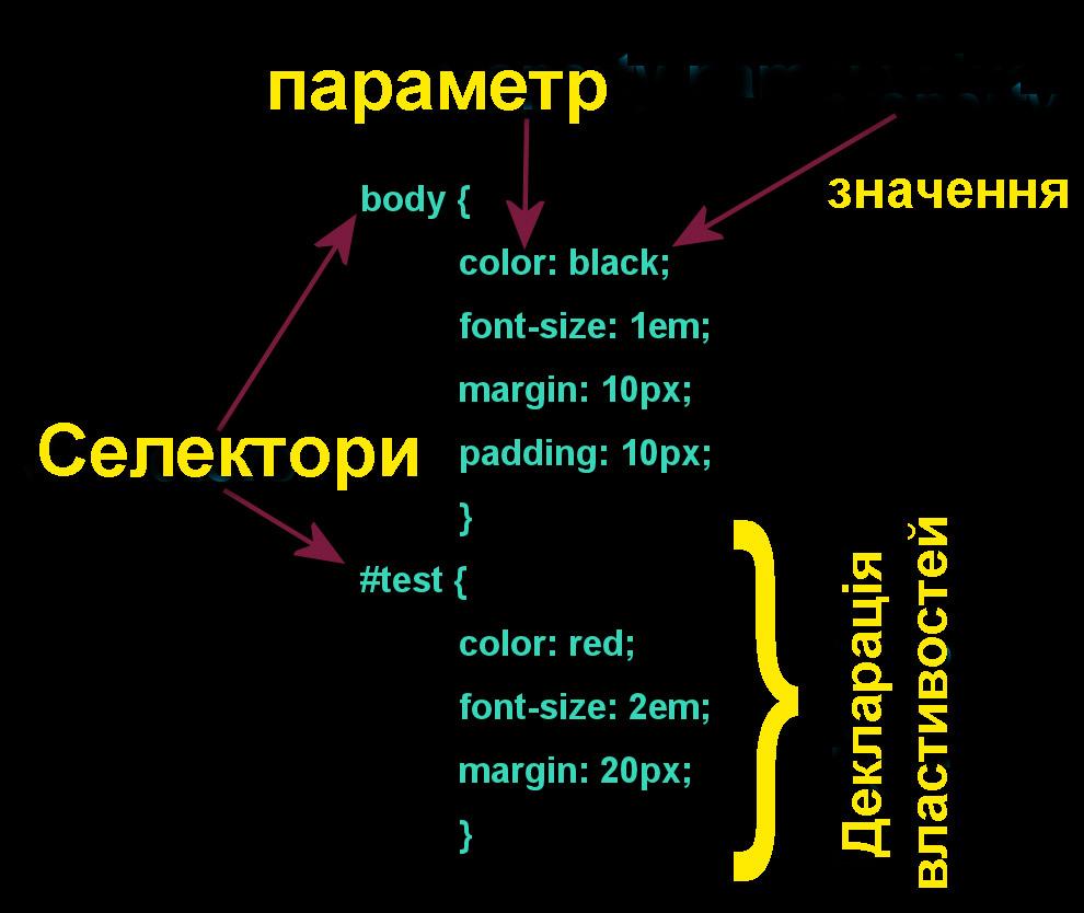 CSS селектори